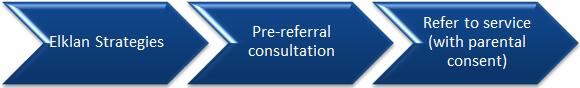 Elklan startegies, pre-referral consultation, refer to service